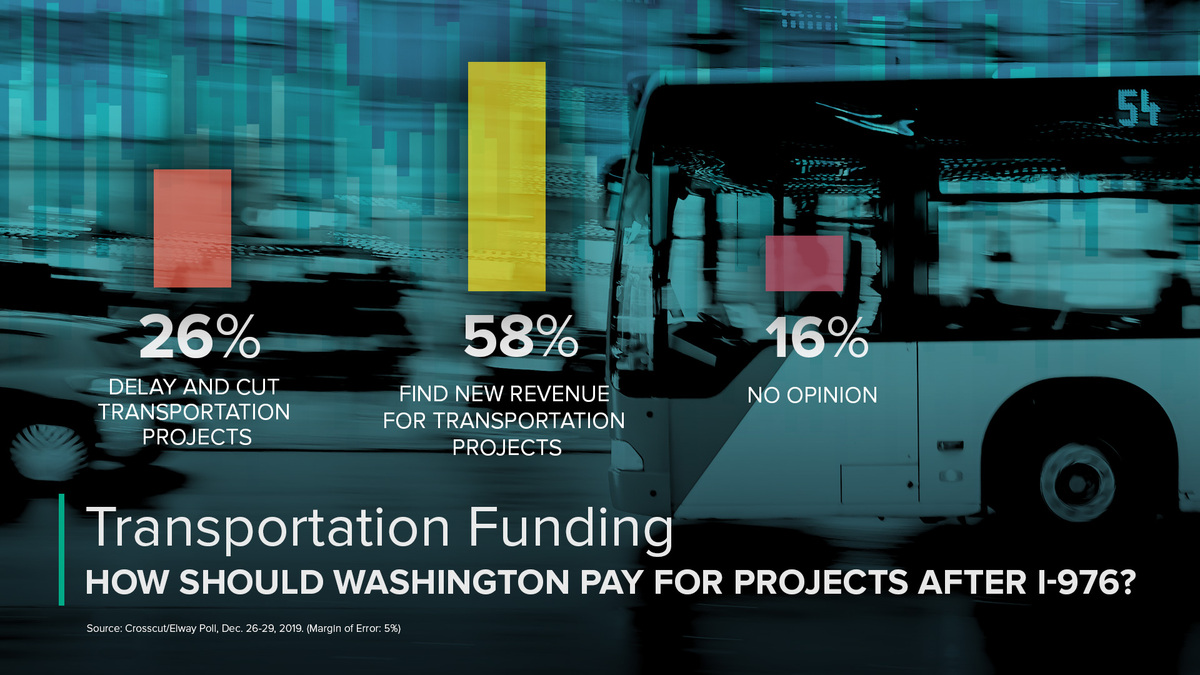 Graphic showing how voters think state should pay for transportation needs