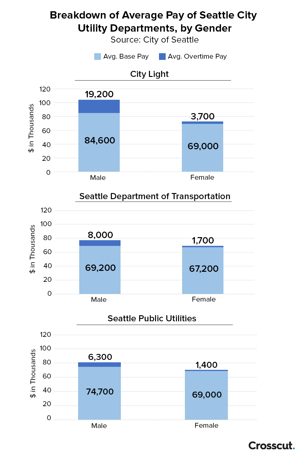 Breakdown of average pay of Seattle City Utility Departments, by gender
