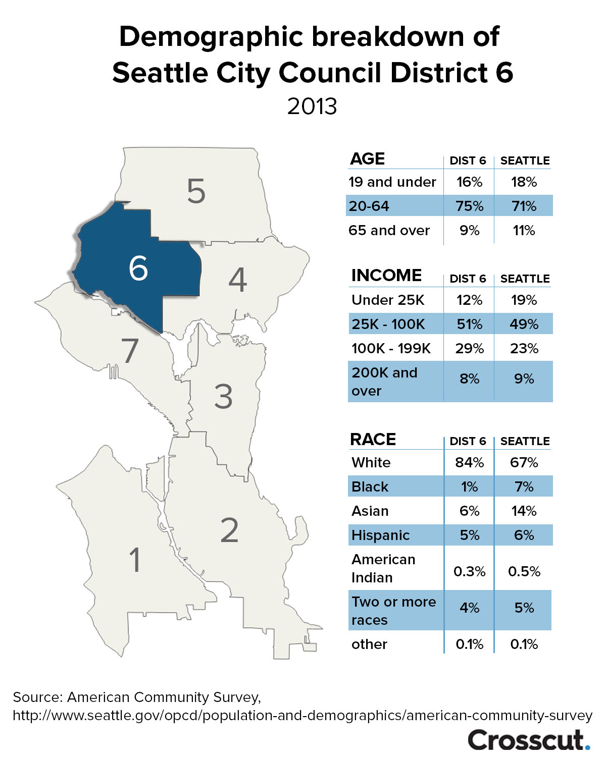 Seattle city council district 6 demographics