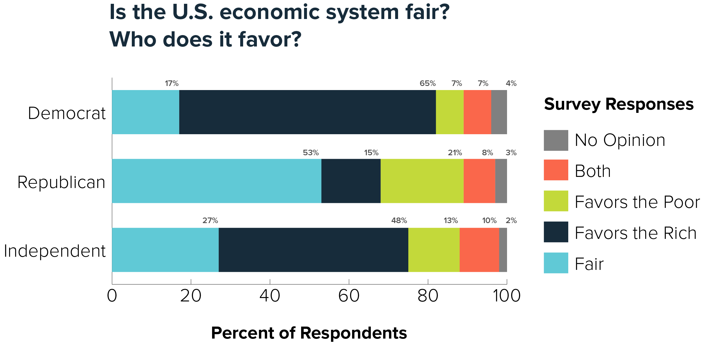 Poll on economic fairness