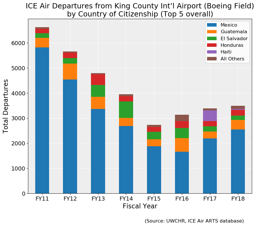 More than 30K immigrants have been deported via Boeing Field – King