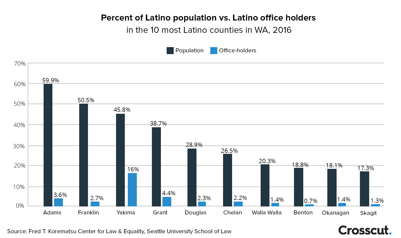 The 10 counties with the highest Latino populations and their Latino representation