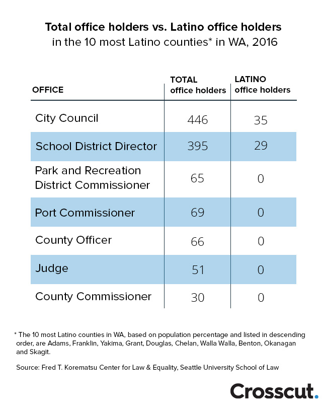 Overall elected officials in the 10 counties with the highest proportion of Latino residents