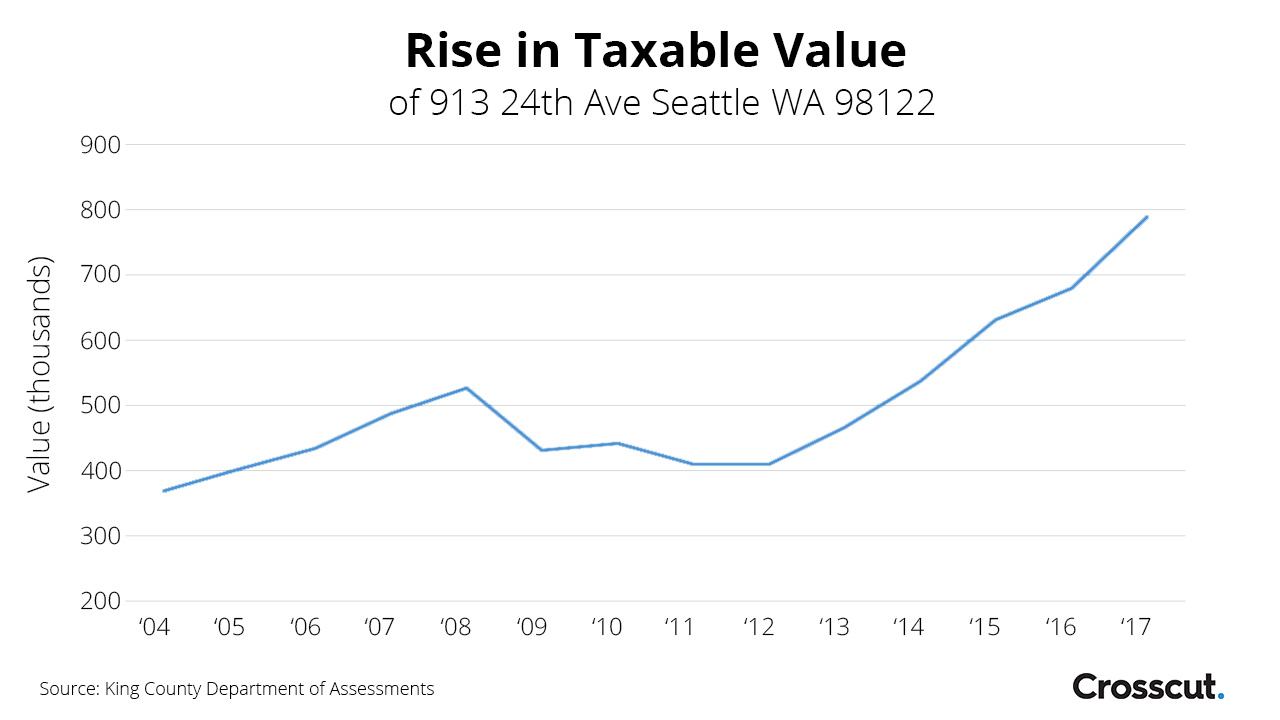 Tax roll history of 913 24th Ave in Seattle