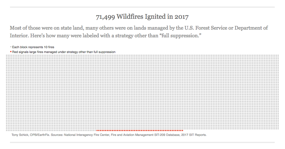 "In 2017, 71,499 wildfires were ignited. Most of those were on state land, many others were on lands managed by the U.S. Forest Service or Department of Interior. Here's how many were labeled with a strategy other than ""full suppression."""