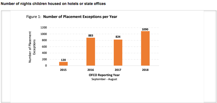 Hotel and office stay data compiled by OFCO for InvestigateWest.