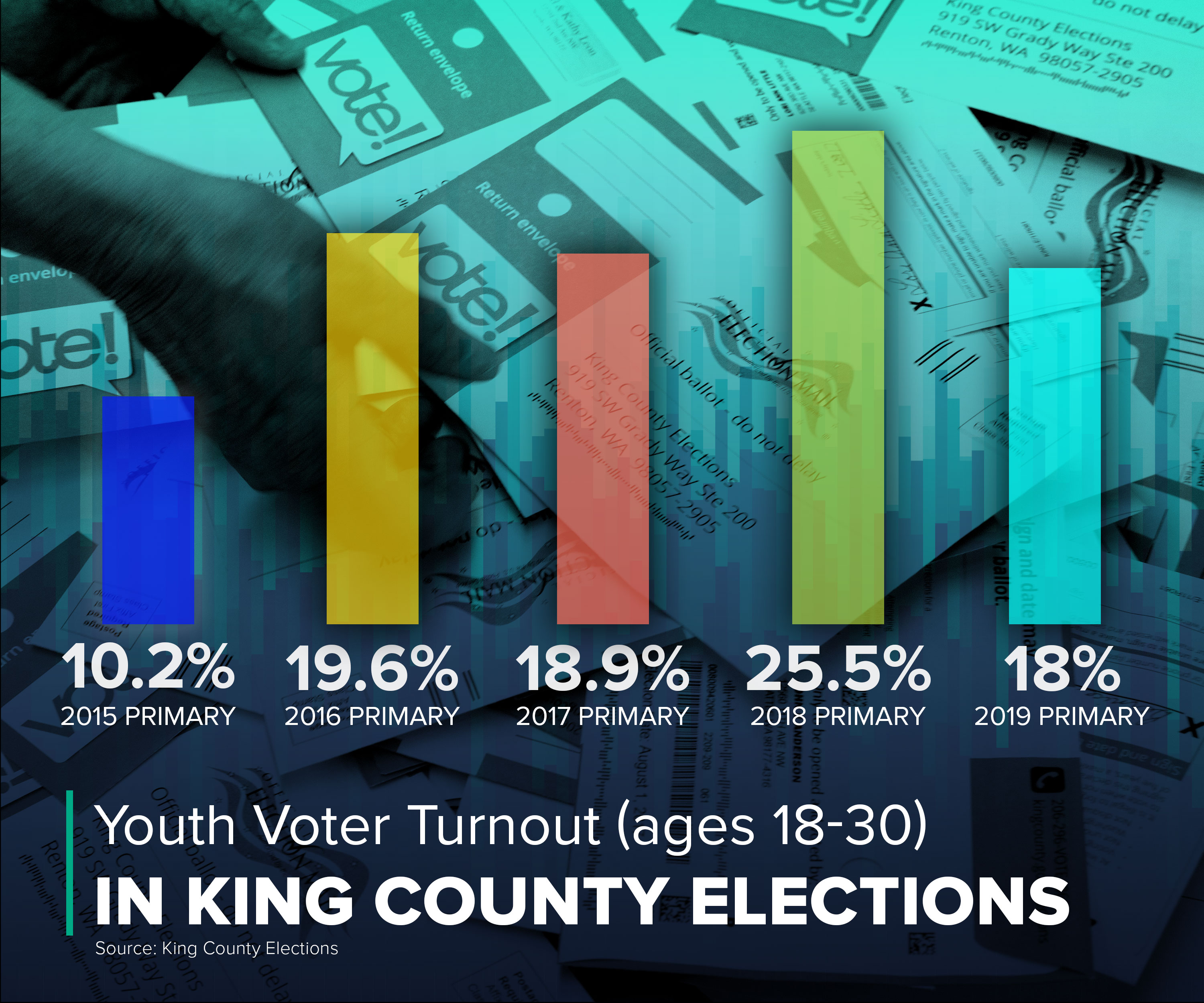 Graphic showing that in King County, turnout among voters 18-30 was higher in 2019 primary than in 2015.