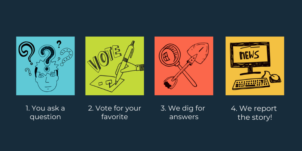 1. You ask a Question, 2. Vote for your favorite, 3. We dig for answers, 4. We report the story!