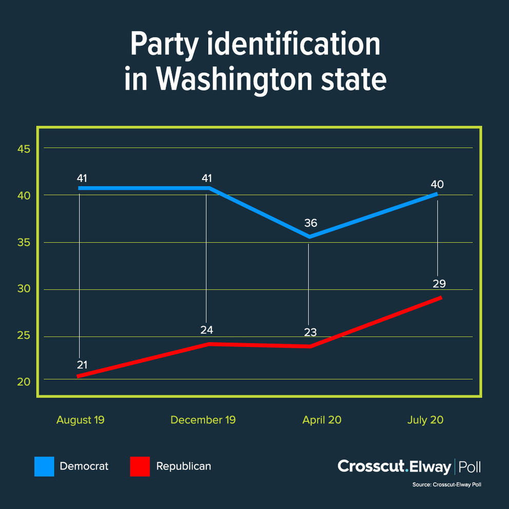 More WA voters are telling our pollster they are Republicans