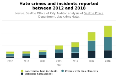 graph of increasing hate crimes